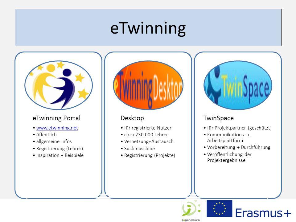 eTwinning eTwinning Portal www.etwinning.net öffentlich allgemeine Infos Registrierung (Lehrer) Inspiration + Beispiele Desktop für registrierte Nutzer circa 230.000 Lehrer Vernetzung+Austausch Suchmaschine Registrierung (Projekte) TwinSpace für Projektpartner (geschützt) Kommunikations- u.