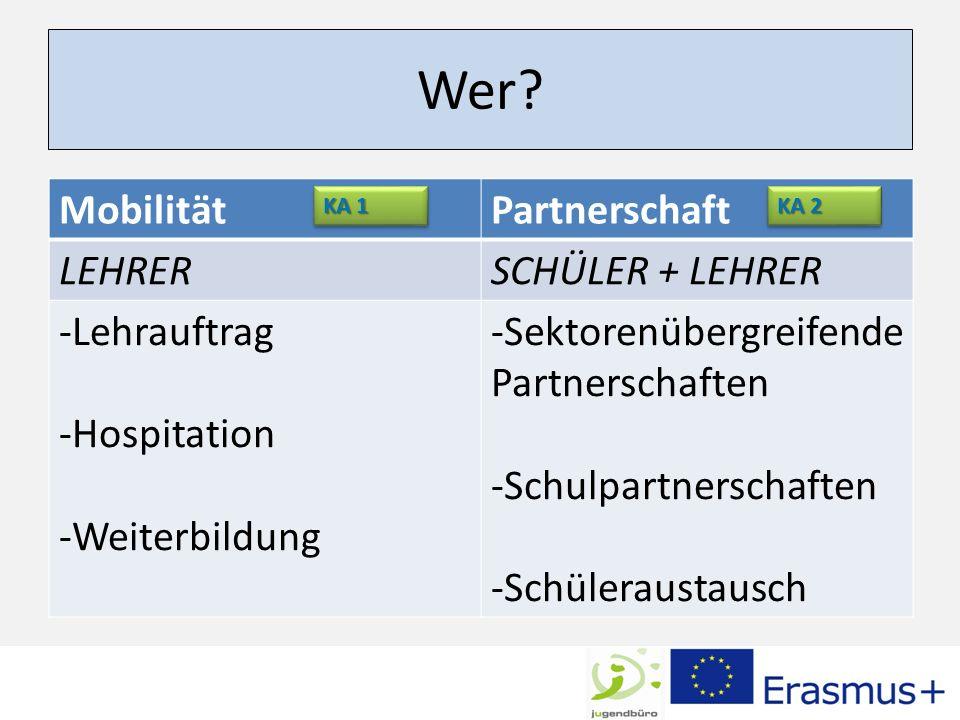 Wer? MobilitätPartnerschaft LEHRERSCHÜLER + LEHRER -Lehrauftrag -Hospitation -Weiterbildung -Sektorenübergreifende Partnerschaften -Schulpartnerschaft