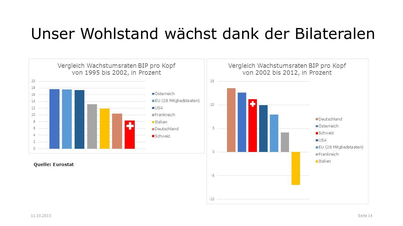Unser Wohlstand wächst dank der Bilateralen Seite 1411.10.2013 Quelle: Eurostat