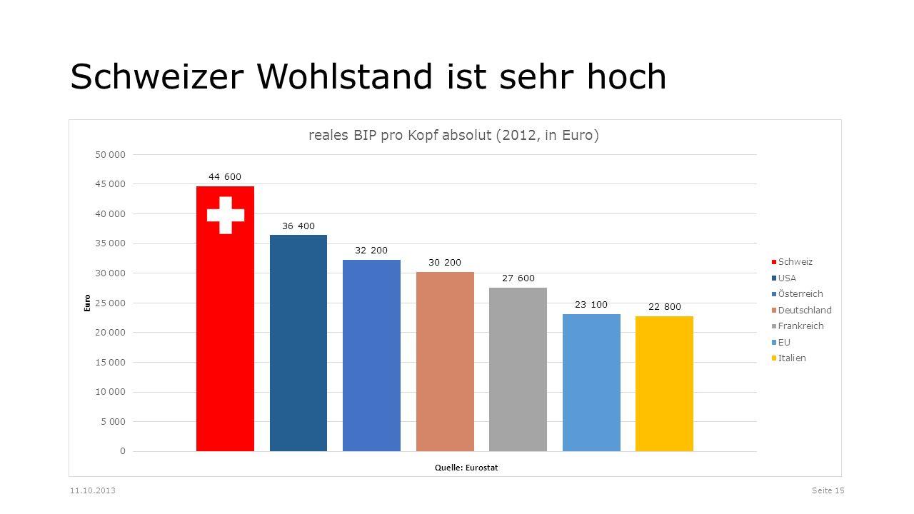 Schweizer Wohlstand ist sehr hoch Seite 1511.10.2013