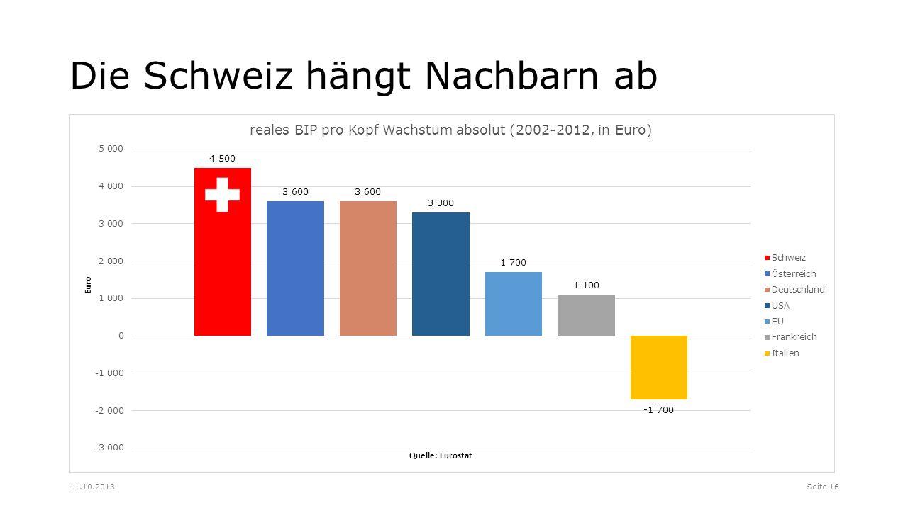 Die Schweiz hängt Nachbarn ab Seite 1611.10.2013