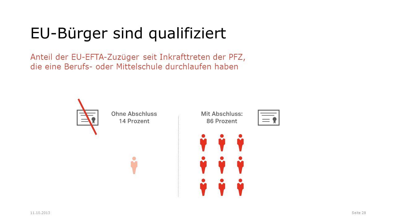 EU-Bürger sind qualifiziert Anteil der EU-EFTA-Zuzüger seit Inkrafttreten der PFZ, die eine Berufs- oder Mittelschule durchlaufen haben Seite 2811.10.2013