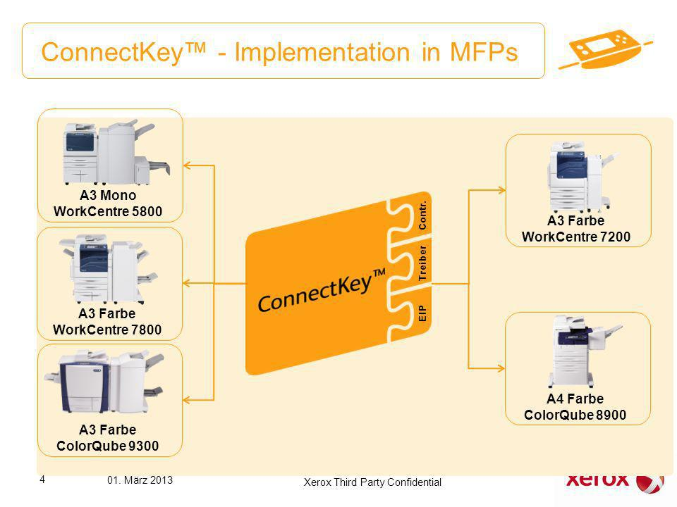ConnectKey - Implementation in MFPs Contr. Treiber EIP A3 Mono WorkCentre 5800 A3 Farbe WorkCentre 7800 A3 Farbe ColorQube 9300 A3 Farbe WorkCentre 72