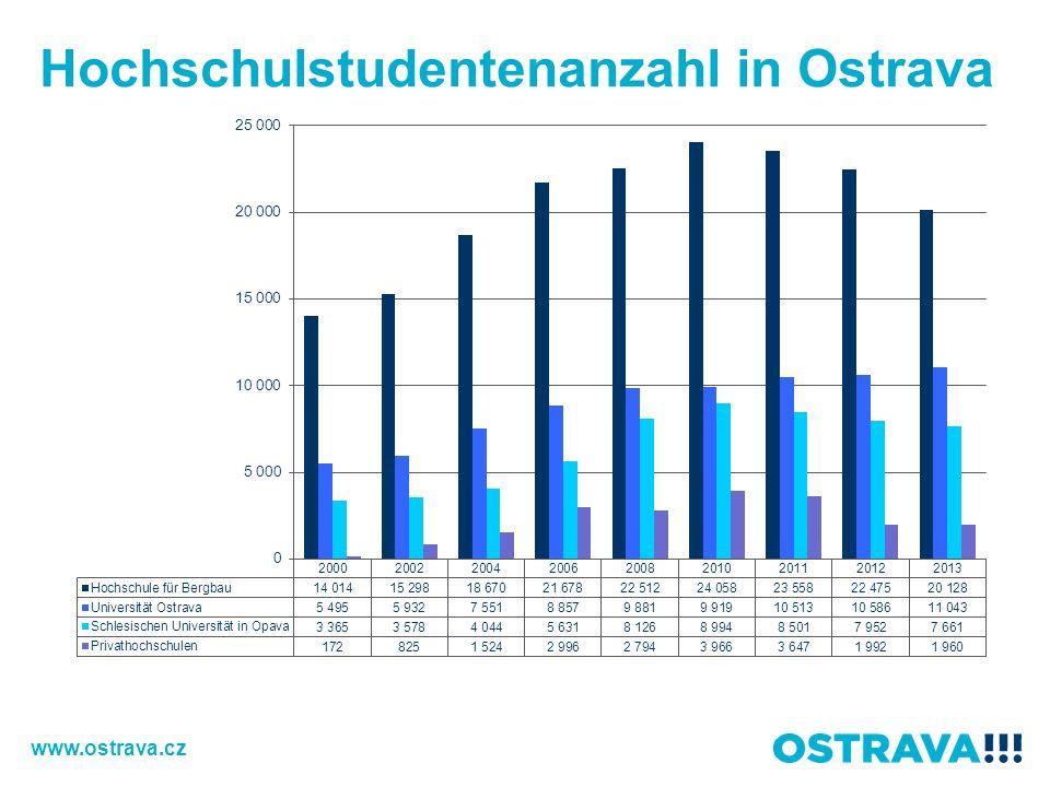 Hochschulstudentenanzahl in Ostrava www.ostrava.cz