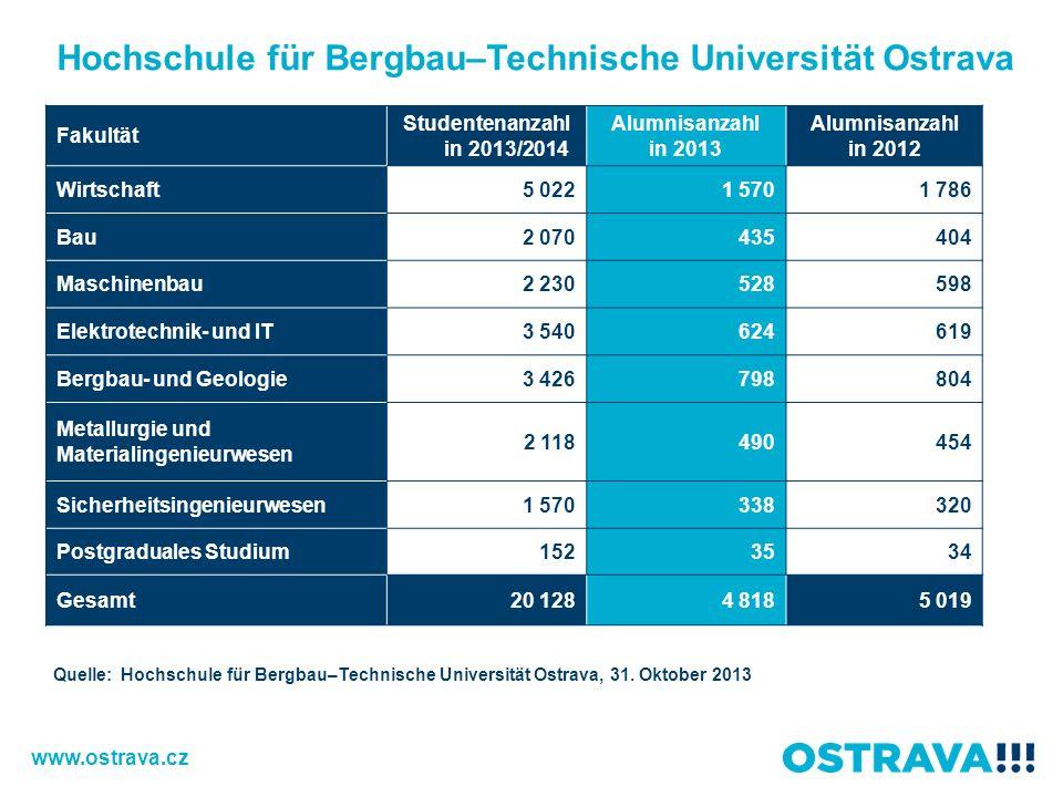 Hochschule für Bergbau–Technische Universität Ostrava Fakultät Studentenanzahl in 2013/2014 Alumnisanzahl in 2013 Alumnisanzahl in 2012 Wirtschaft5 02