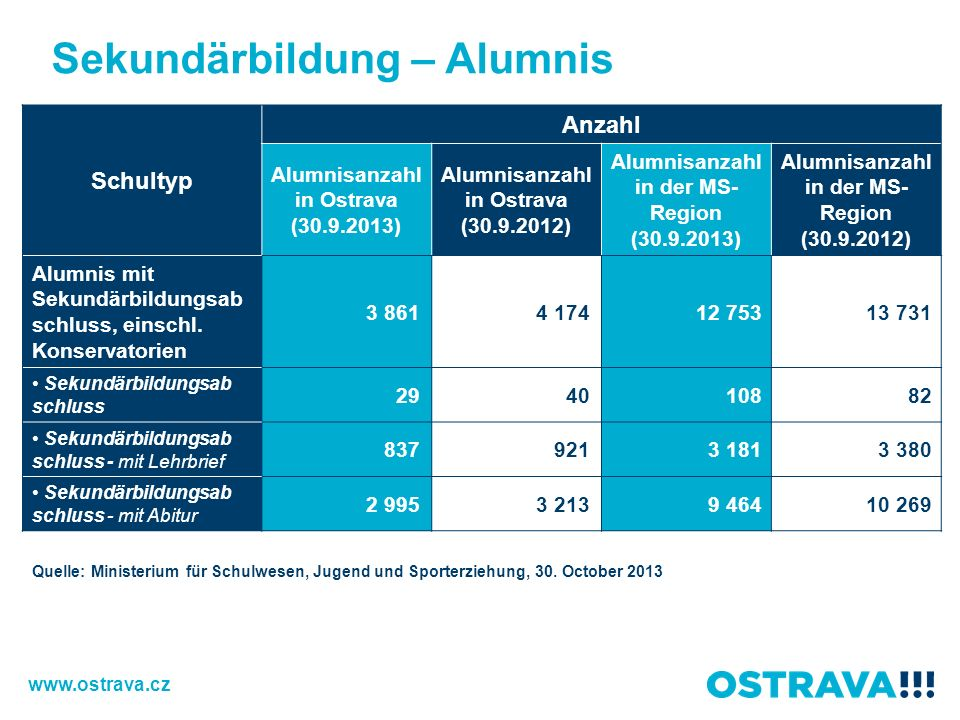 Sekundärbildung – Alumnis Schultyp Anzahl Alumnisanzahl in Ostrava (30.9.2013) Alumnisanzahl in Ostrava (30.9.2012) Alumnisanzahl in der MS- Region (30.9.2013) Alumnisanzahl in der MS- Region (30.9.2012) Alumnis mit Sekundärbildungsab schluss, einschl.