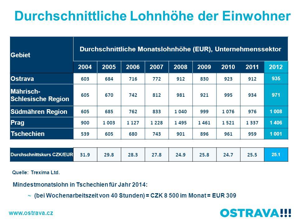 Durchschnittliche Lohnhöhe der Einwohner Mindestmonatslohn in Tschechien für Jahr 2014: ~ (bei Wochenarbeitszeit von 40 Stunden) = CZK 8 500 im Monat = EUR 309 Quelle: Trexima Ltd.