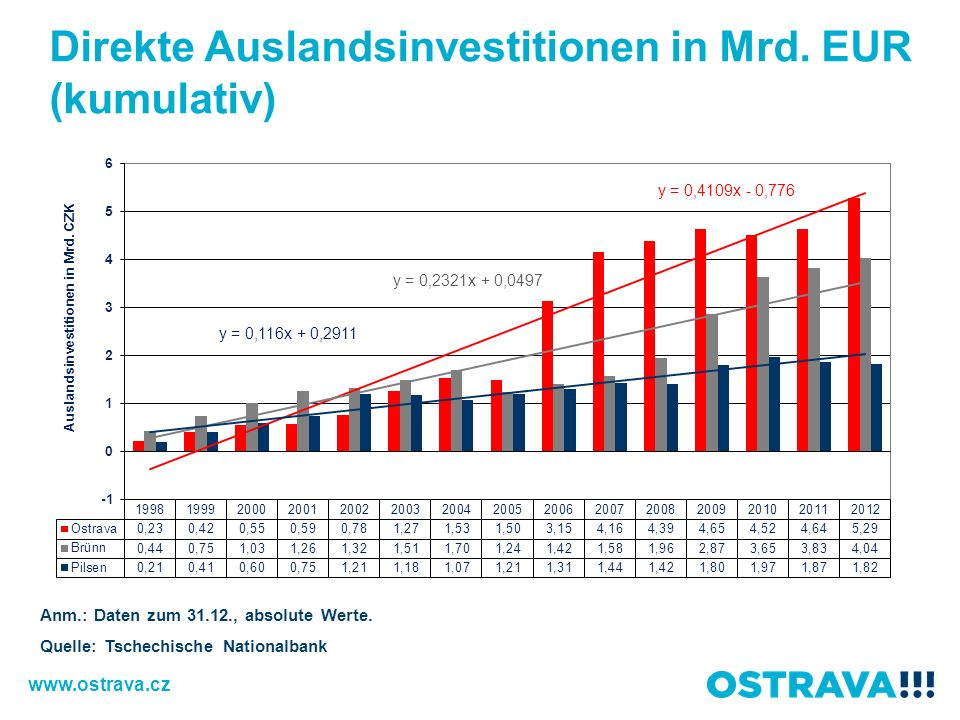 Direkte Auslandsinvestitionen in Mrd. EUR (kumulativ) Anm.: Daten zum 31.12., absolute Werte. Quelle: Tschechische Nationalbank www.ostrava.cz