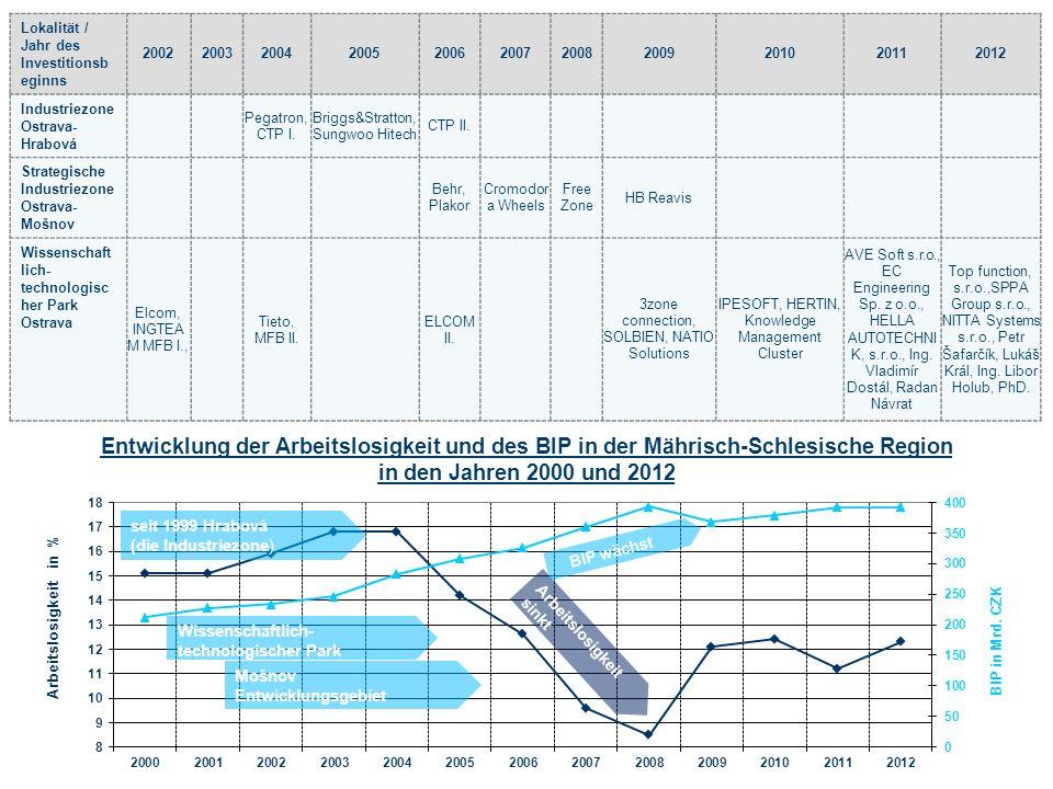 Entwicklung der Arbeitslosigkeit und des BIP in der Mährisch-Schlesische Region in den Jahren 2000 und 2012 Lokalität / Jahr des Investitionsb eginns 20022003200420052006200720082009201020112012 Industriezone Ostrava- Hrabová Pegatron, CTP I.
