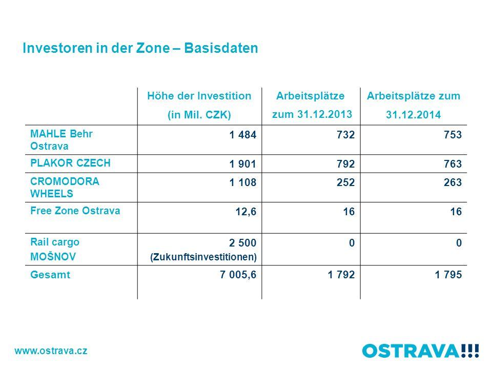 Höhe der Investition (in Mil. CZK) Arbeitsplätze zum 31.12.2013 Arbeitsplätze zum 31.12.2014 MAHLE Behr Ostrava 1 484732753 PLAKOR CZECH 1 901792763 C