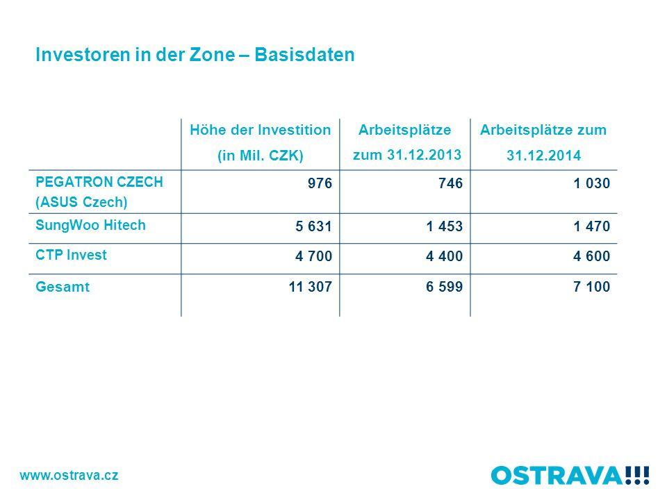 Höhe der Investition (in Mil. CZK) Arbeitsplätze zum 31.12.2013 Arbeitsplätze zum 31.12.2014 PEGATRON CZECH (ASUS Czech) 9767461 030 SungWoo Hitech 5