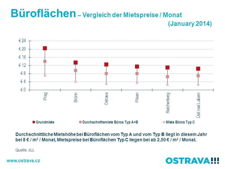 Büroflächen – Vergleich der Mietspreise / Monat (January 2014) Quelle: JLL Durchschnittliche Mietshöhe bei Büroflächen vom Typ A und vom Typ B liegt in diesem Jahr bei 8 / m 2 / Monat, Mietspreise bei Büroflächen Typ C liegen bei ab 2,50 / m 2 / Monat.