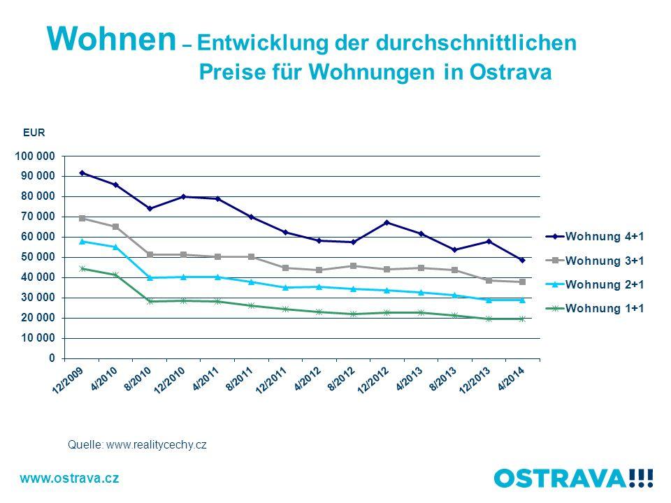 Wohnen – Entwicklung der durchschnittlichen Preise für Wohnungen in Ostrava www.ostrava.cz Quelle: www.realitycechy.cz