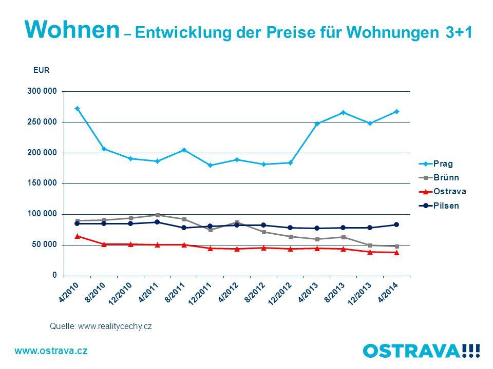 Wohnen – Entwicklung der Preise für Wohnungen 3+1 Quelle: www.realitycechy.cz www.ostrava.cz