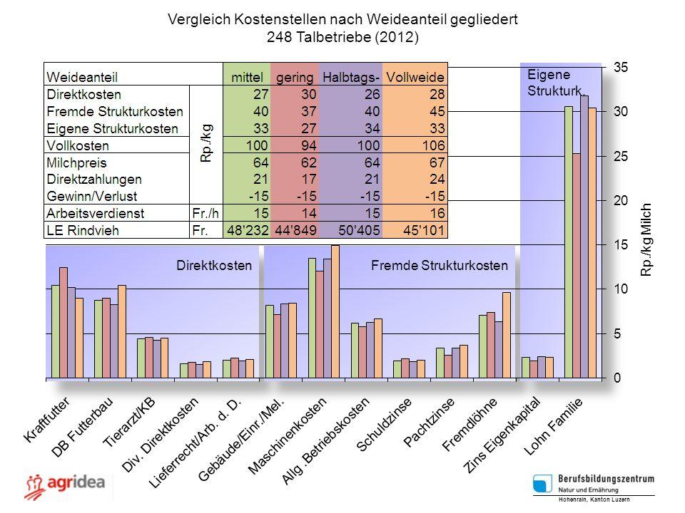 Vergleich Kostenstellen nach Weideanteil gegliedert 248 Talbetriebe (2012) Hohenrain, Kanton Luzern Rp./kg Milch Direktkosten Fremde Strukturkosten Ei