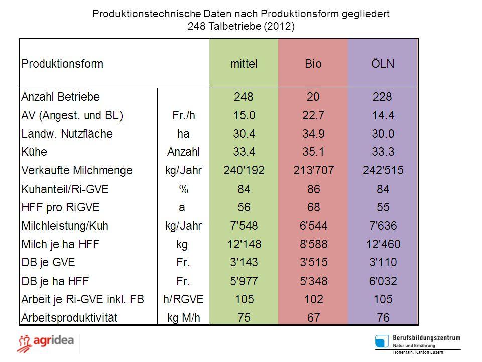 Produktionstechnische Daten nach Produktionsform gegliedert 248 Talbetriebe (2012) Hohenrain, Kanton Luzern