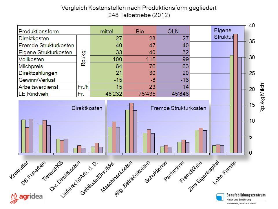 Vergleich Kostenstellen nach Produktionsform gegliedert 248 Talbetriebe (2012) Hohenrain, Kanton Luzern Rp./kg Milch Direktkosten Fremde Strukturkoste