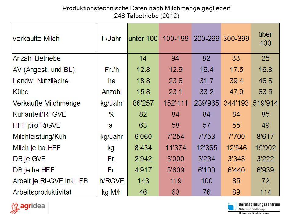 Produktionstechnische Daten nach Milchmenge gegliedert 248 Talbetriebe (2012) Hohenrain, Kanton Luzern