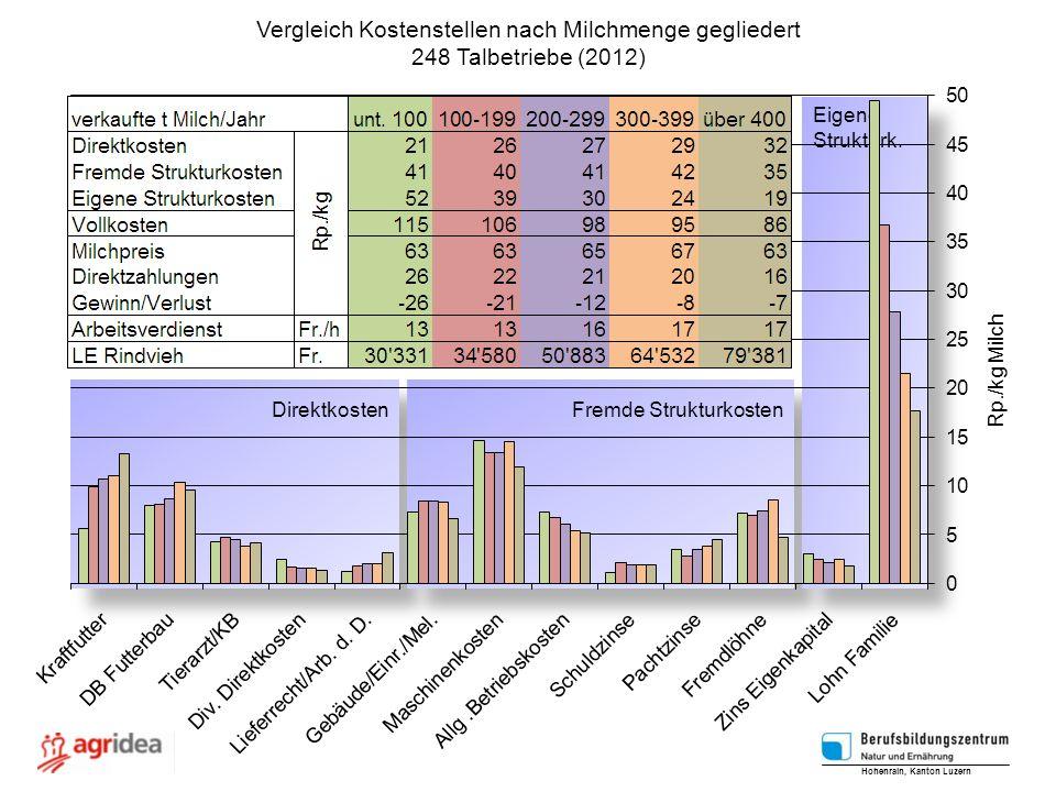 Vergleich Kostenstellen nach Milchmenge gegliedert 248 Talbetriebe (2012) Hohenrain, Kanton Luzern Rp./kg Milch Direktkosten Fremde Strukturkosten Eig