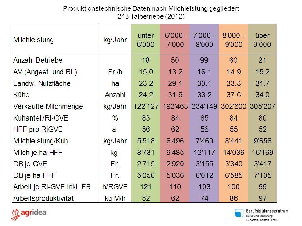 Produktionstechnische Daten nach Milchleistung gegliedert 248 Talbetriebe (2012) Hohenrain, Kanton Luzern
