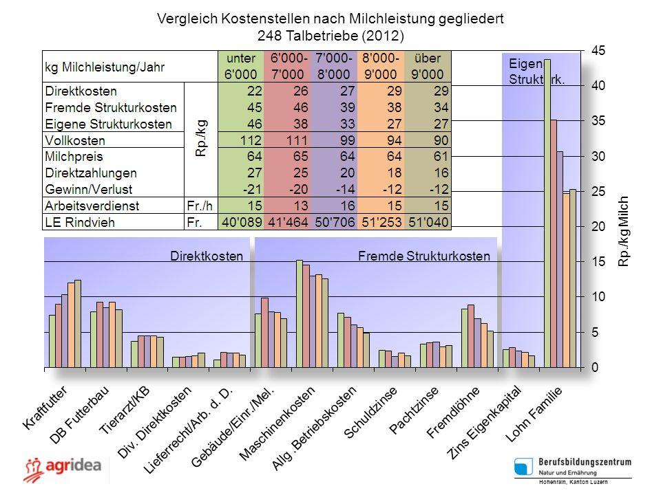 Vergleich Kostenstellen nach Milchleistung gegliedert 248 Talbetriebe (2012) Hohenrain, Kanton Luzern Rp./kg Milch Direktkosten Fremde Strukturkosten