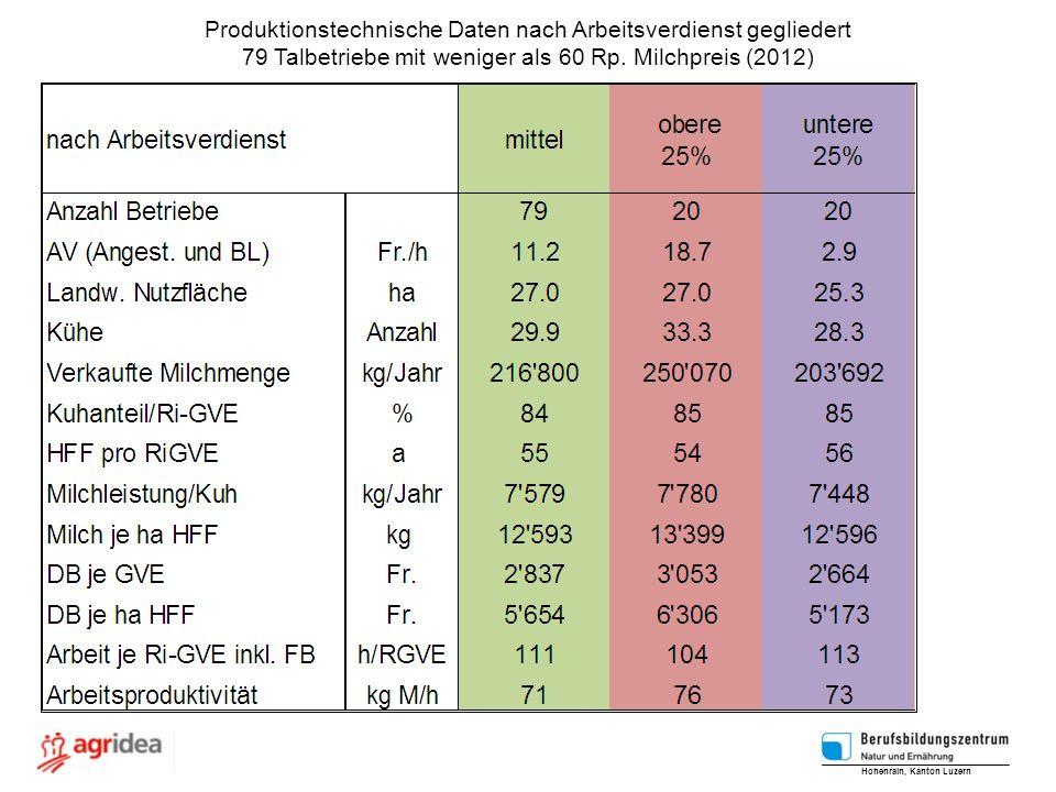 Produktionstechnische Daten nach Arbeitsverdienst gegliedert 79 Talbetriebe mit weniger als 60 Rp. Milchpreis (2012) Hohenrain, Kanton Luzern
