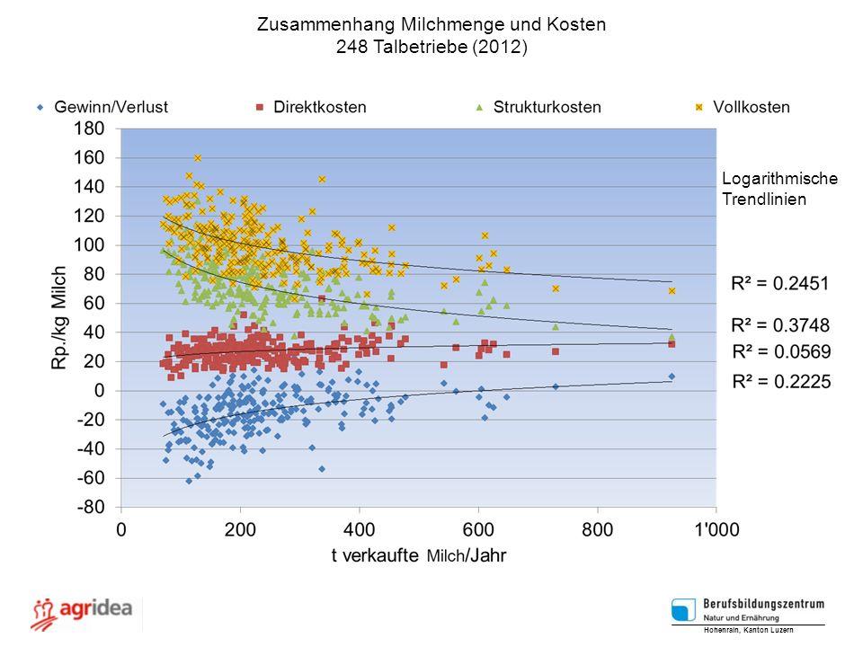 Zusammenhang Milchmenge und Kosten 248 Talbetriebe (2012) Hohenrain, Kanton Luzern Logarithmische Trendlinien