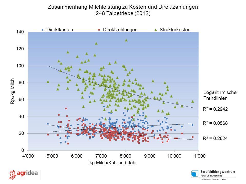 Zusammenhang Milchleistung zu Kosten und Direktzahlungen 248 Talbetriebe (2012) Logarithmische Trendlinien Hohenrain, Kanton Luzern