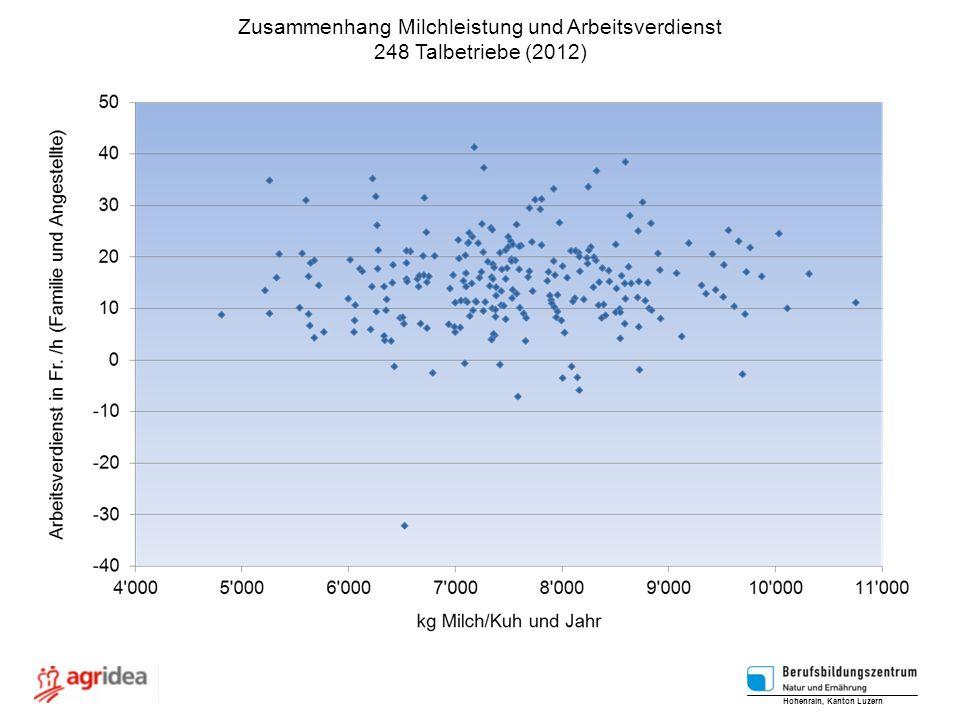 Zusammenhang Milchleistung und Arbeitsverdienst 248 Talbetriebe (2012) Hohenrain, Kanton Luzern