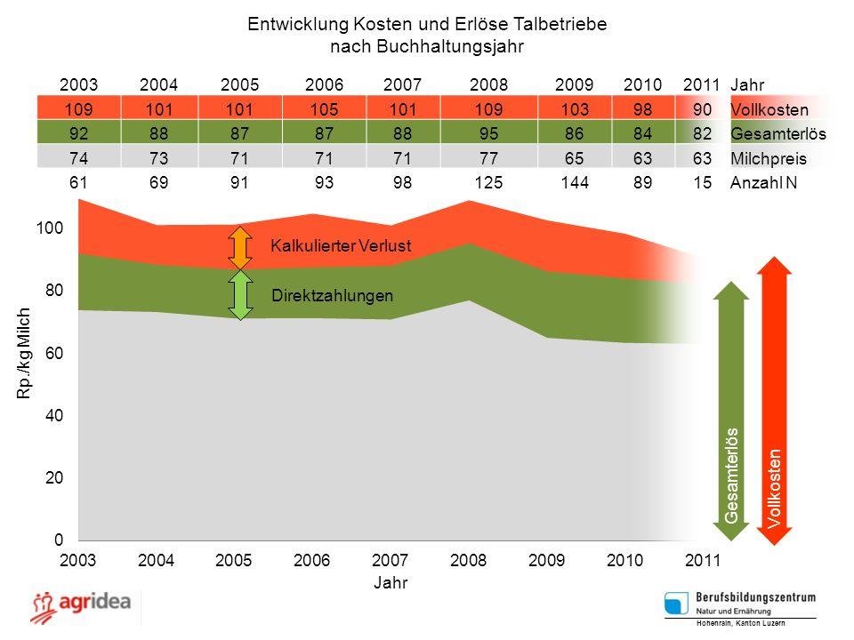 Entwicklung Kosten und Erlöse Talbetriebe nach Buchhaltungsjahr Direktzahlungen Kalkulierter Verlust Hohenrain, Kanton Luzern 200320042005200620072008