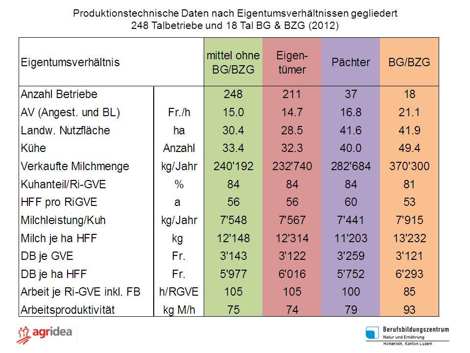 Produktionstechnische Daten nach Eigentumsverhältnissen gegliedert 248 Talbetriebe und 18 Tal BG & BZG (2012) Hohenrain, Kanton Luzern