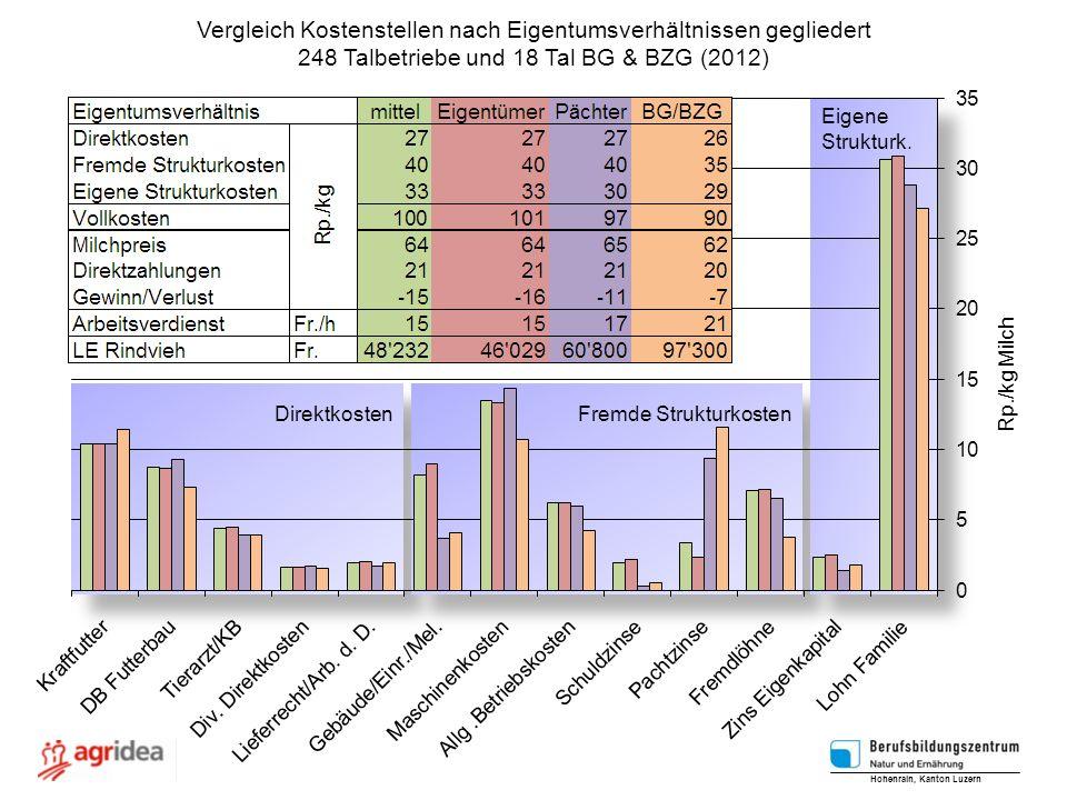 Direktkosten Fremde Strukturkosten Eigene Strukturk. Eigene Strukturk. Vergleich Kostenstellen nach Eigentumsverhältnissen gegliedert 248 Talbetriebe