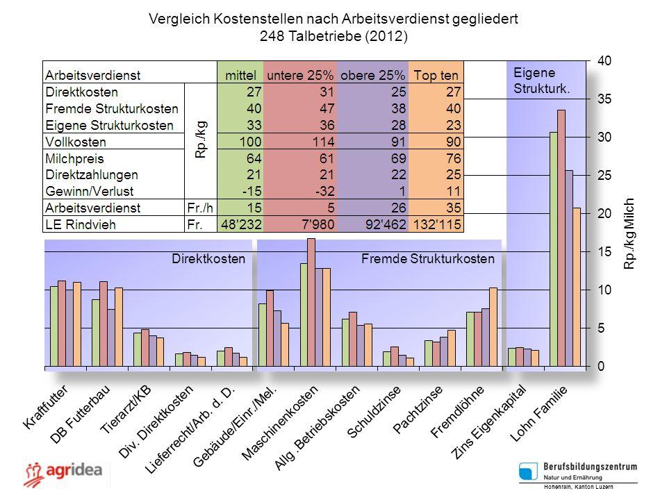 Direktkosten Fremde Strukturkosten Eigene Strukturk. Eigene Strukturk. Vergleich Kostenstellen nach Arbeitsverdienst gegliedert 248 Talbetriebe (2012)