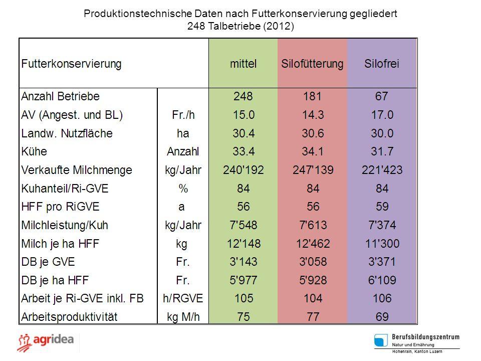 Produktionstechnische Daten nach Futterkonservierung gegliedert 248 Talbetriebe (2012) Hohenrain, Kanton Luzern