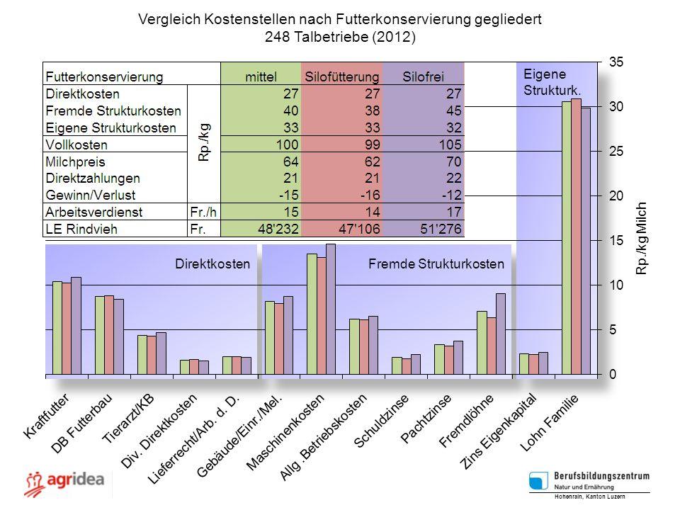 Direktkosten Fremde Strukturkosten Eigene Strukturk. Eigene Strukturk. Vergleich Kostenstellen nach Futterkonservierung gegliedert 248 Talbetriebe (20
