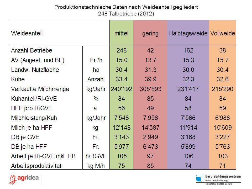 Produktionstechnische Daten nach Weideanteil gegliedert 248 Talbetriebe (2012) Hohenrain, Kanton Luzern