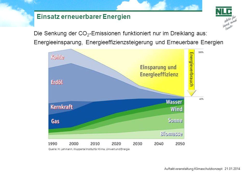Einsatz erneuerbarer Energien Die Senkung der CO 2 -Emissionen funktioniert nur im Dreiklang aus: Energieeinsparung, Energieeffizienzsteigerung und Er