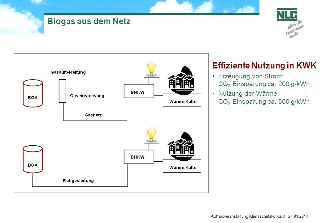 Biogas aus dem Netz Auftaktveranstaltung Klimaschutzkonzept 21.01.2014 Effiziente Nutzung in KWK Erzeugung von Strom: CO 2 Einsparung ca. 200 g/kWh Nu