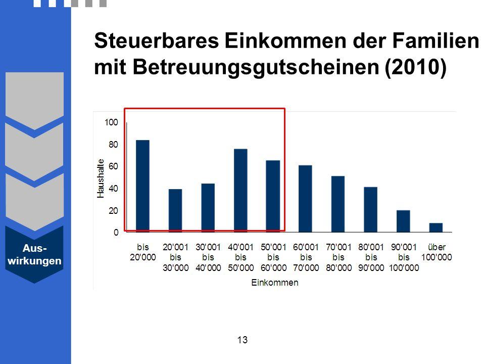 13 Aus- wirkungen Steuerbares Einkommen der Familien mit Betreuungsgutscheinen (2010)