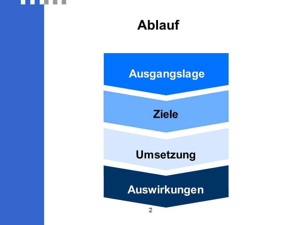 2 Ablauf Ausgangslage Ziele Umsetzung Auswirkungen