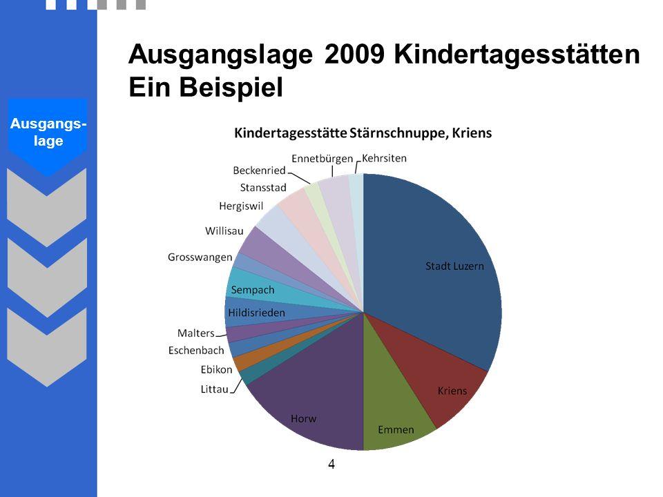 4 Ausgangslage 2009 Kindertagesstätten Ein Beispiel Ausgangs- lage