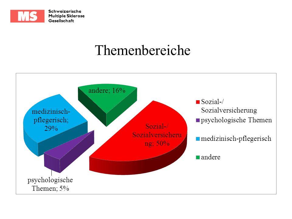 Schweizerische Multiple Sklerose Gesellschaft Themenbereiche