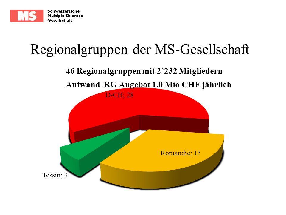 Schweizerische Multiple Sklerose Gesellschaft Regionalgruppen der MS-Gesellschaft