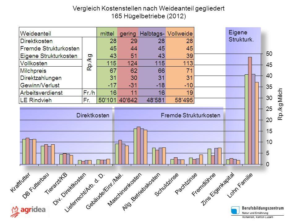 Vergleich Kostenstellen nach Weideanteil gegliedert 165 Hügelbetriebe (2012) Hohenrain, Kanton Luzern Rp./kg Milch Direktkosten Fremde Strukturkosten Eigene Strukturk.