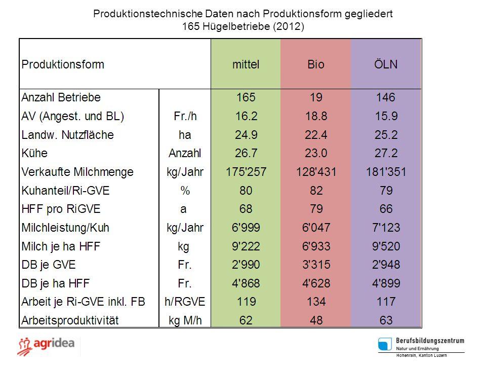 Produktionstechnische Daten nach Produktionsform gegliedert 165 Hügelbetriebe (2012) Hohenrain, Kanton Luzern