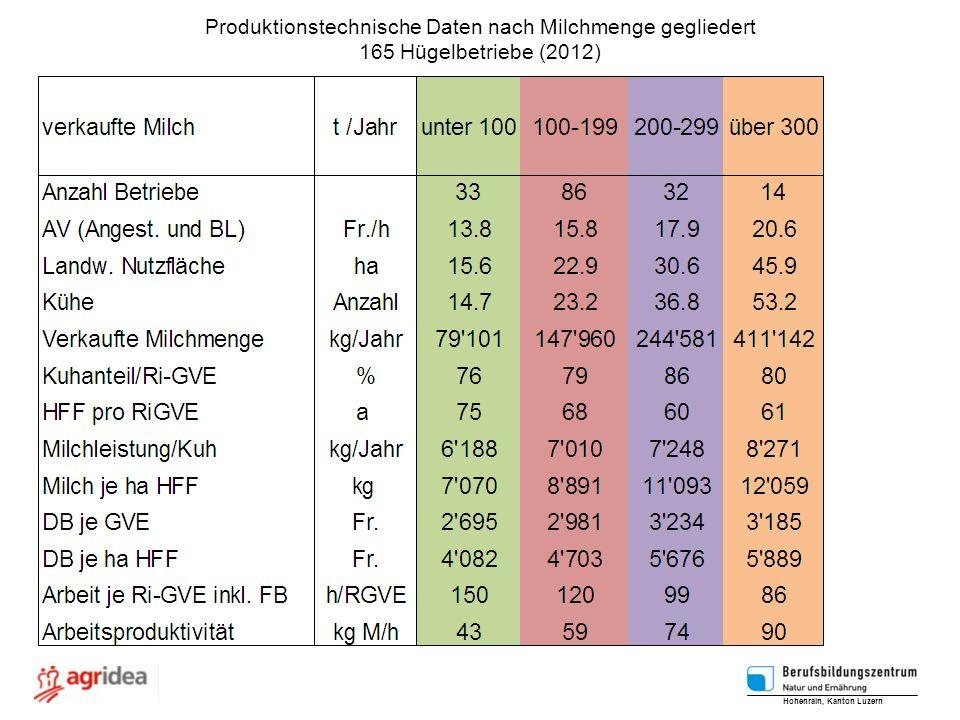 Produktionstechnische Daten nach Milchmenge gegliedert 165 Hügelbetriebe (2012) Hohenrain, Kanton Luzern