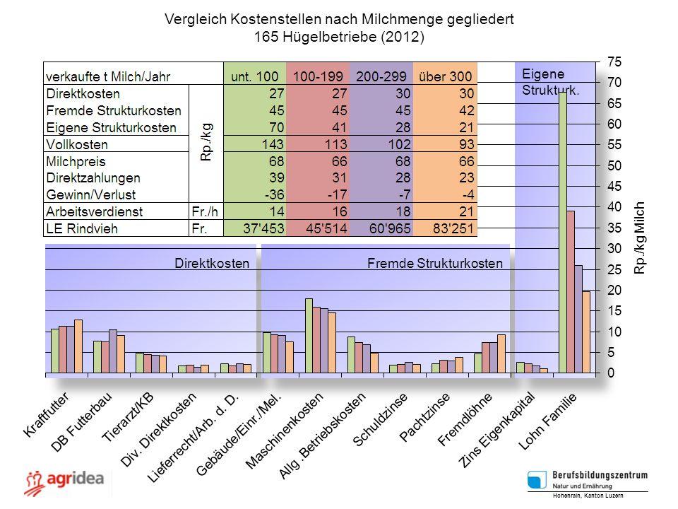 Vergleich Kostenstellen nach Milchmenge gegliedert 165 Hügelbetriebe (2012) Hohenrain, Kanton Luzern Rp./kg Milch Direktkosten Fremde Strukturkosten Eigene Strukturk.
