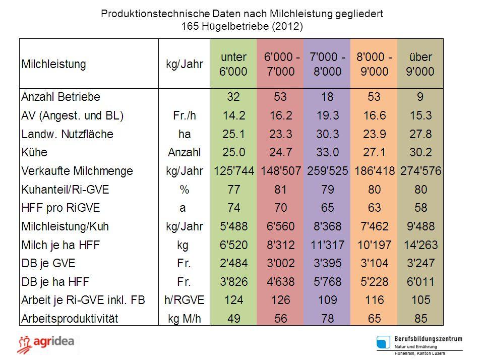Produktionstechnische Daten nach Milchleistung gegliedert 165 Hügelbetriebe (2012) Hohenrain, Kanton Luzern