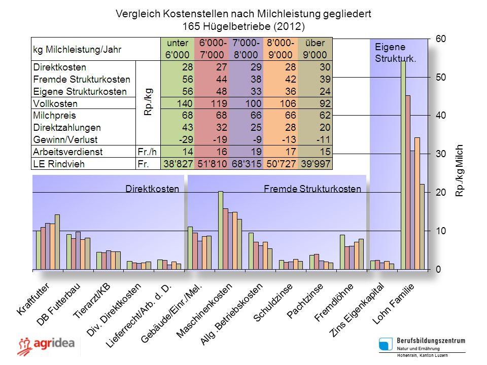 Vergleich Kostenstellen nach Milchleistung gegliedert 165 Hügelbetriebe (2012) Hohenrain, Kanton Luzern Rp./kg Milch Direktkosten Fremde Strukturkosten Eigene Strukturk.