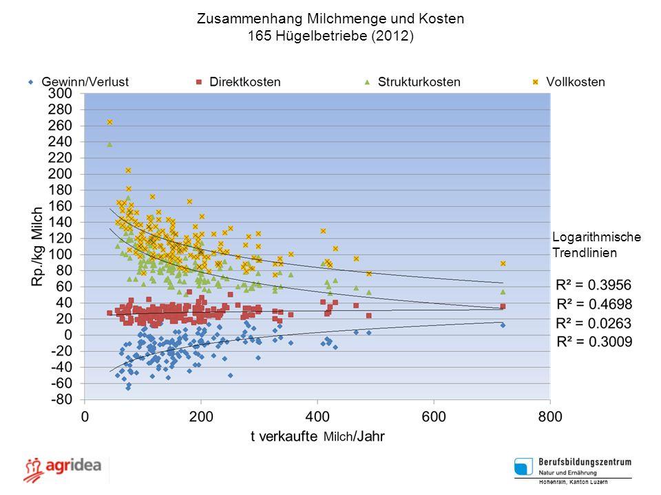 Zusammenhang Milchmenge und Kosten 165 Hügelbetriebe (2012) Hohenrain, Kanton Luzern Logarithmische Trendlinien